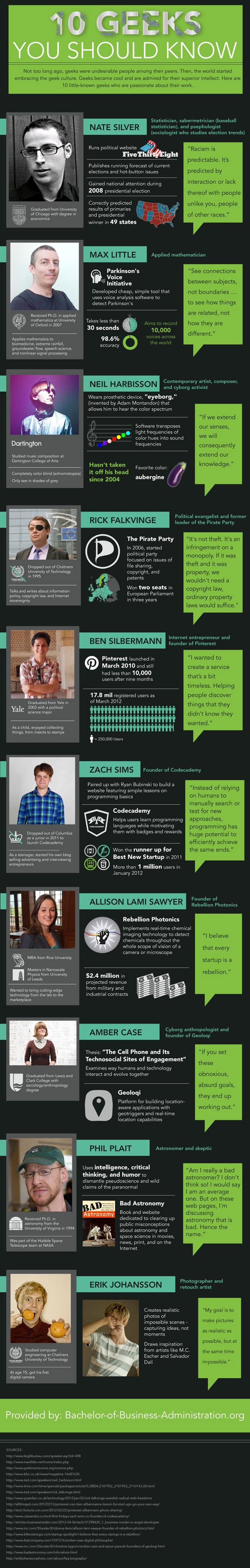 Top 10 Geeks
