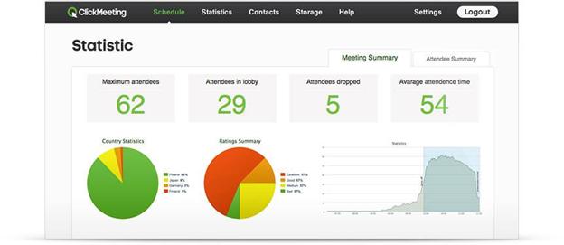 Online Meeting Statistics