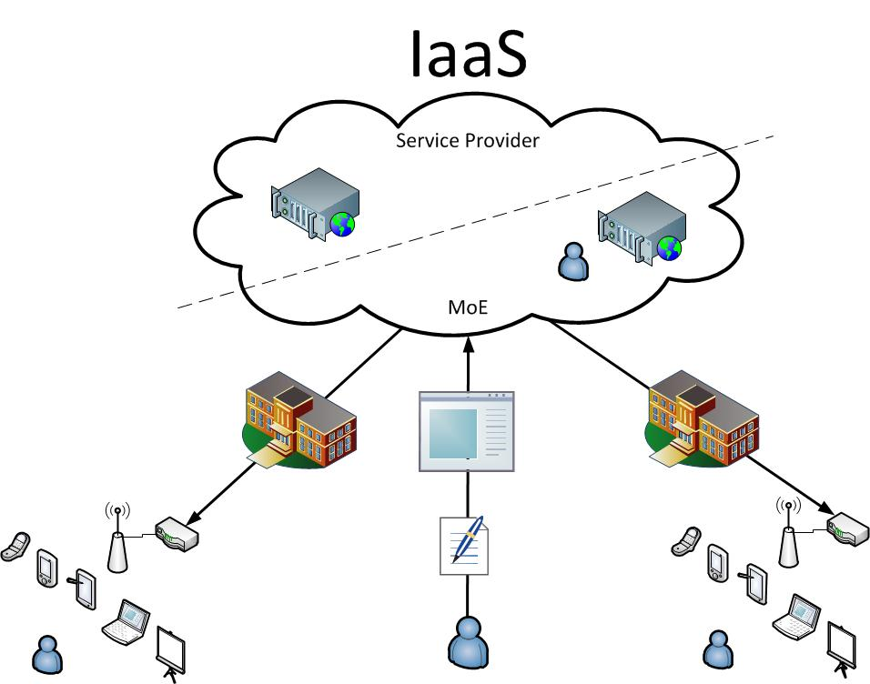 3-types-of-cloud-computing-services-for-businesses-iaas