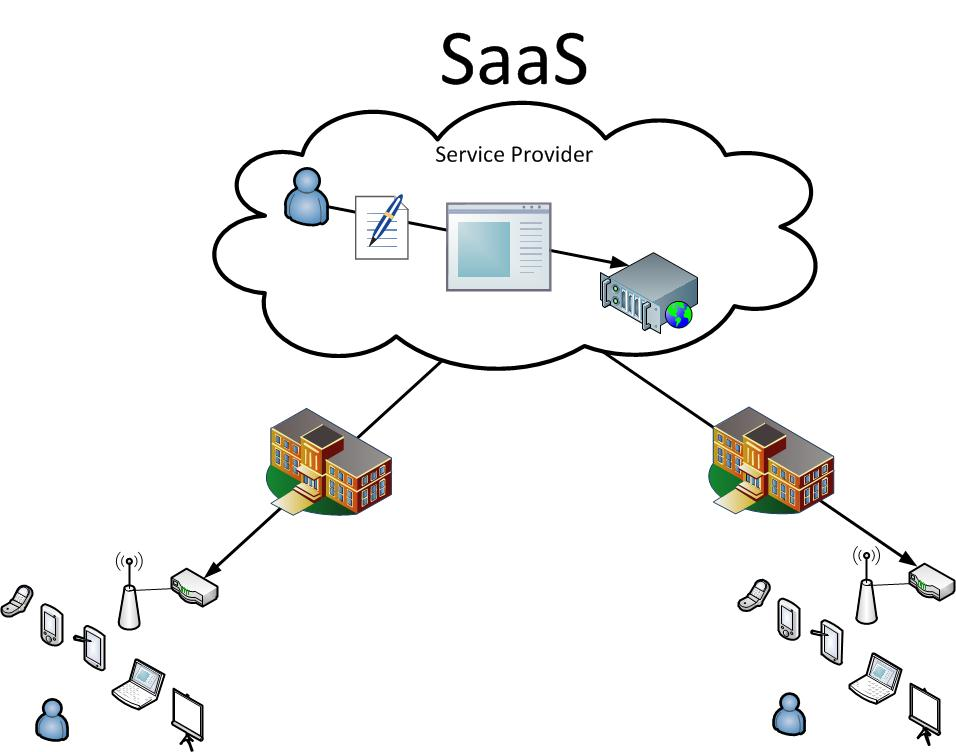 3-types-of-cloud-computing-services-for-businesses-saas
