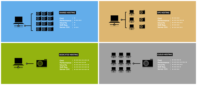 what-are-the-four-main-types-of-web-hosting-and-which-is-the-right-choice-for-me