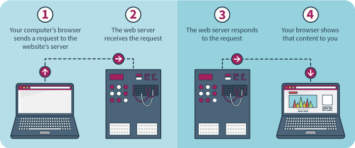 what-does-web-hosting-mean