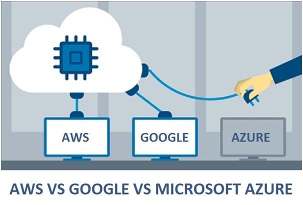 AWS vs Google vs Microsoft Azure: A Detailed Comparison – TechieStuffs